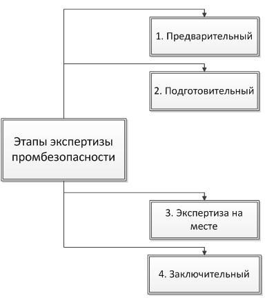 Договор на проведение экспертизы промышленной безопасности документов.
